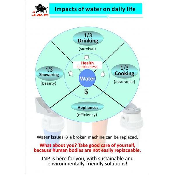 Impact of water on daily life